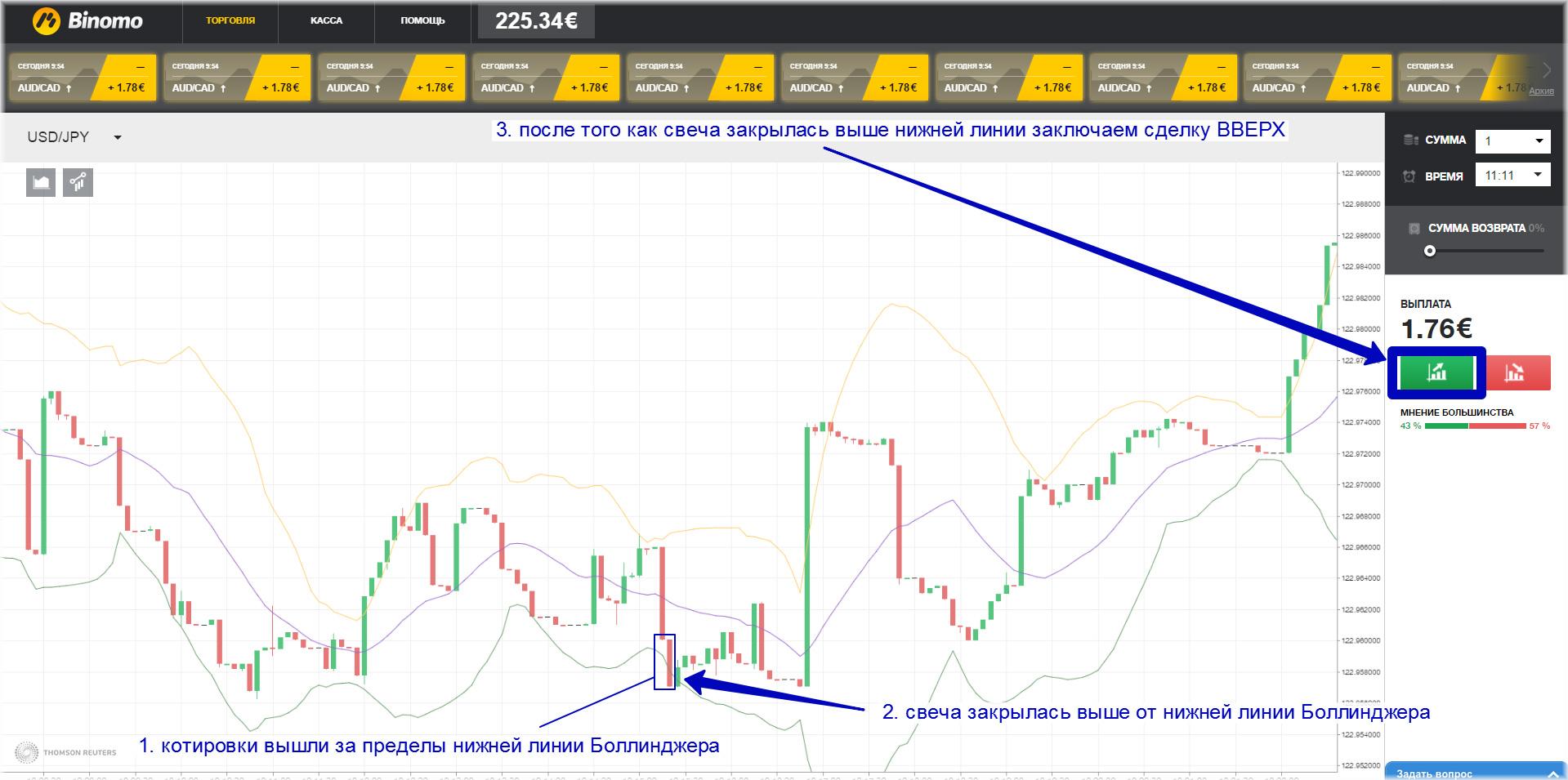 стратегия торговая ночной Боллиджер, опирируя бинарными опционами