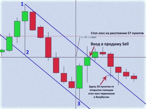 стратегия по каналам, индикаторная тактика