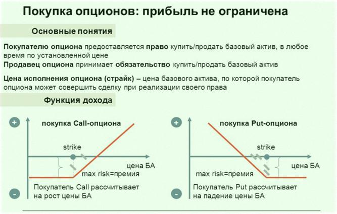 стратегия одно касание, высокодоходная, преимущественно для бинарных опционов