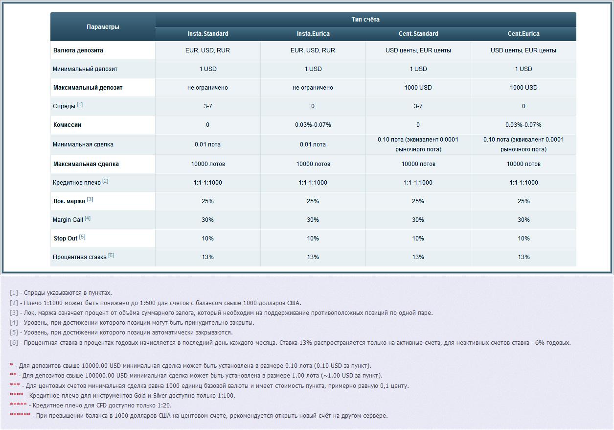 бонусы регистрационные, и отзыв о ИнстаФорекс