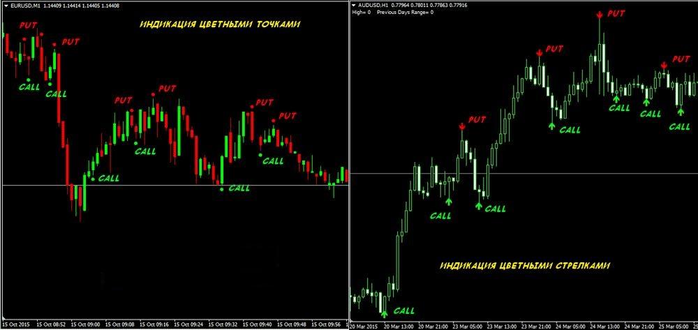 Индикаторы для бинарных торгов с отсутствием перерисовки