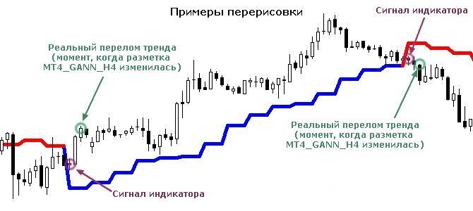 перерисовки сигналов, по бинарным опционам