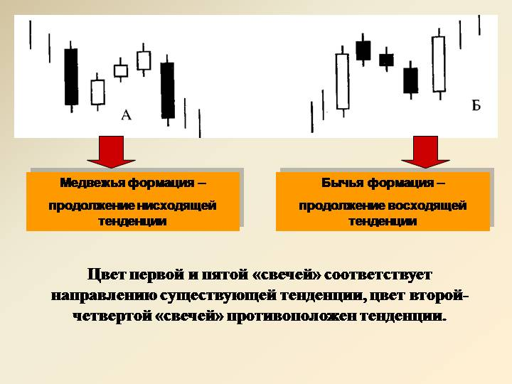 Код Эллиотта в книге о рынке Forex, автора Д. Возный