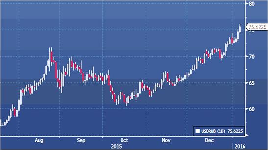 валюты в онлайне с графиками. Изменение курсов по валютной паре Форекс