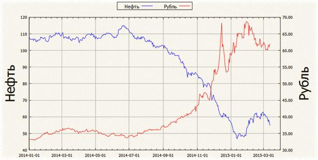 доллар и рубли, графики онлайн по изменению пары на Forex