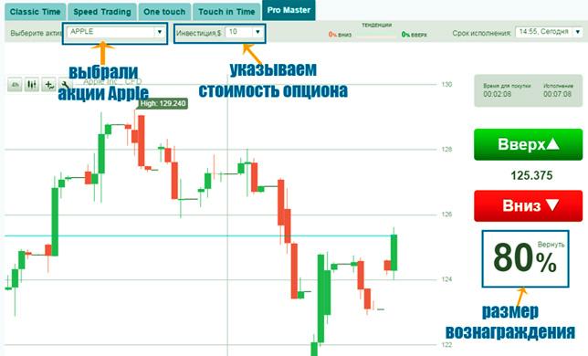 бинарный трейдинг, торги акциями в Газпром