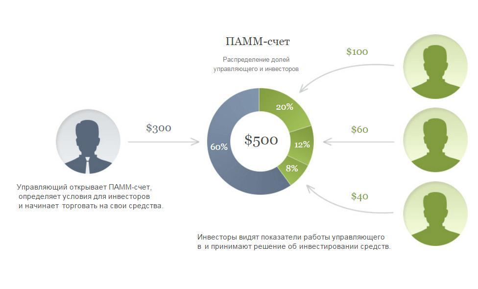 моменты работы ПАММ счета