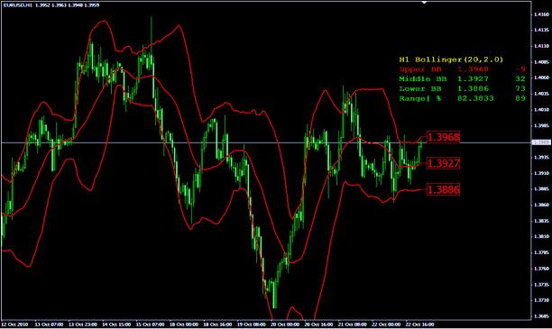 индикатор волатильности для MT5 и 4, скачиваем тут