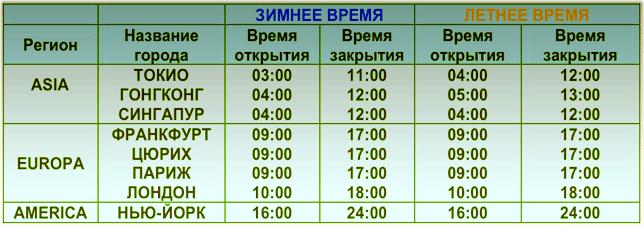 часы работы и время активности сессии