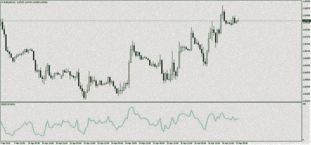 индикатор и сигналы дивергенции