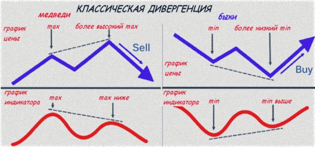 дивергенция, классическая модель