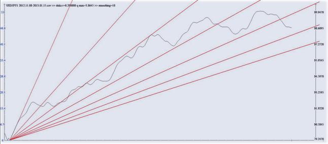 график рыночный + квантовый