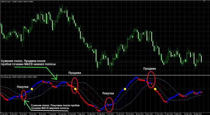 Форекс индикаторы хорошие торговля бинарными опциями на форекс