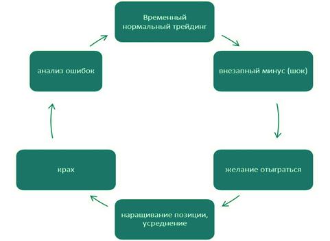 система трейдинга и перерывов