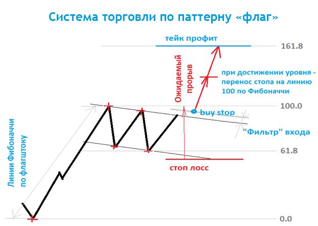 принципы стратегии с паттерном флага