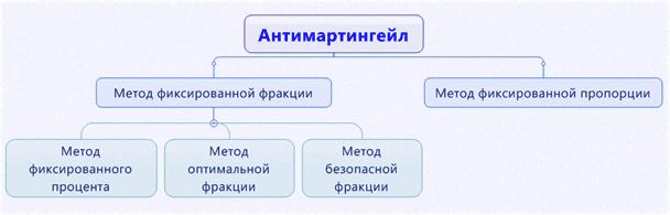 методы антимартингейла с советником