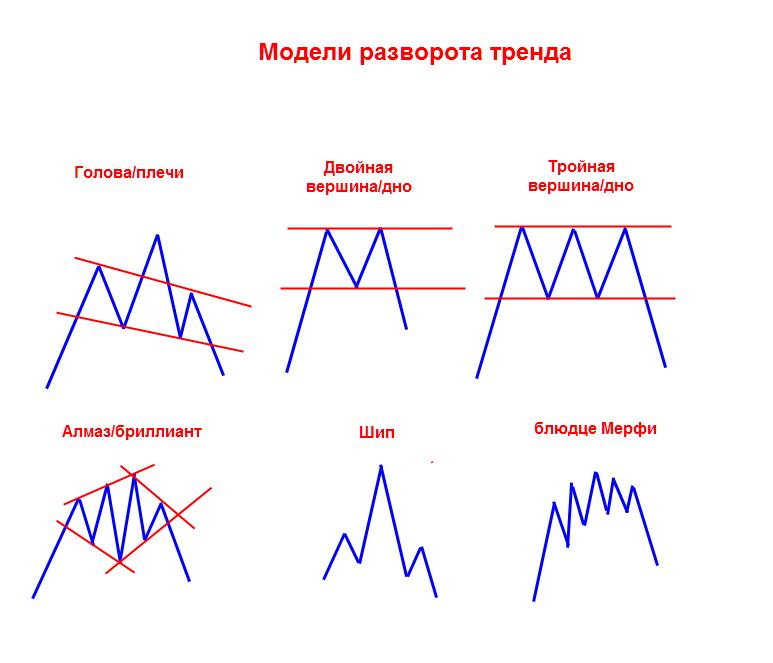 Виды анализа рынков форекс стратегии форекс флаг