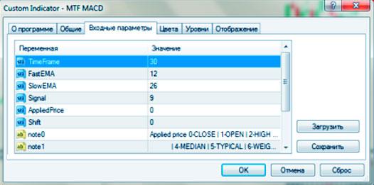 настраиваемые параметры в индикаторе