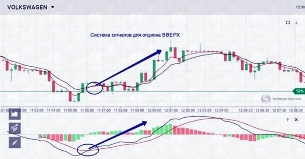 акции и их тенденция