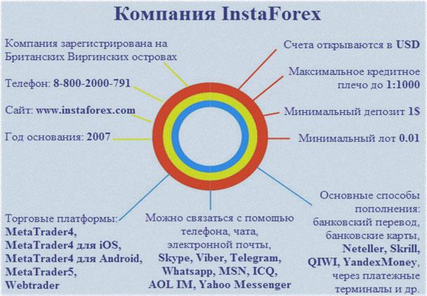 Информация о инстафорекс
