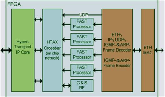 hft трейдинг с приоритетным использованием fpga