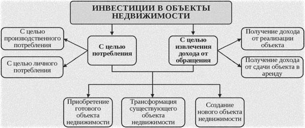 капитальные объекты и вклады
