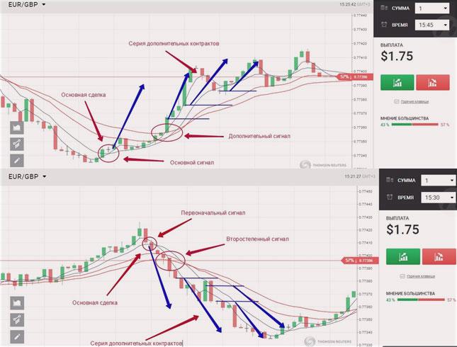 2 графика определения тенденции