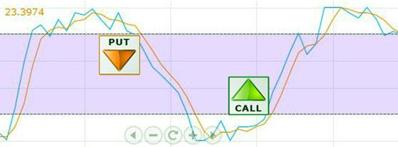 индикаторы форекс, определяем направленность тренда