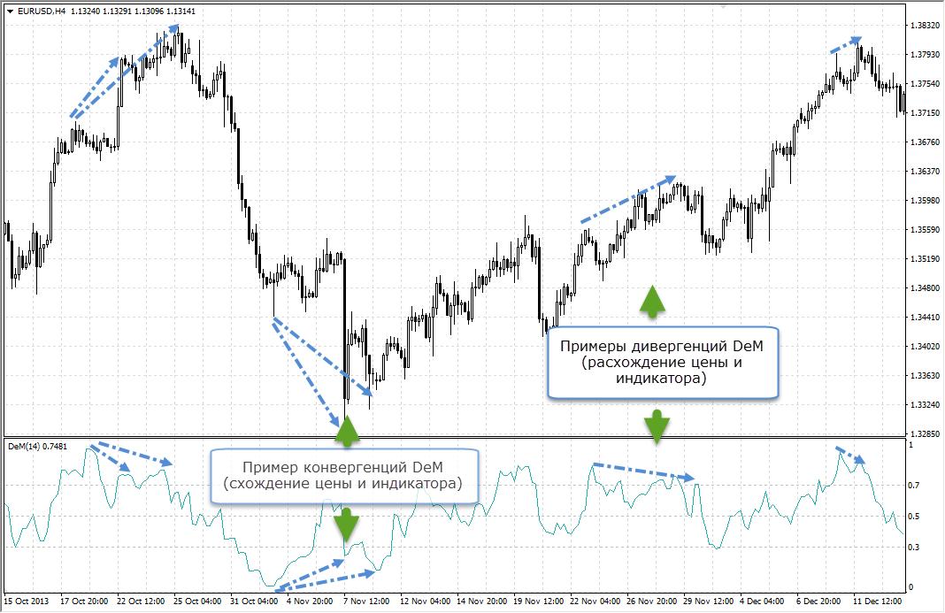 Схождение и расхождение цены и индикатора Демарка