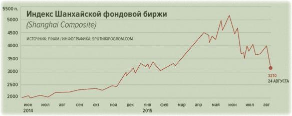снижение активности индекса
