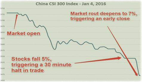 график по спаду