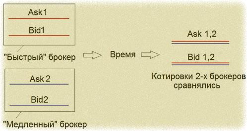 схема арбитража