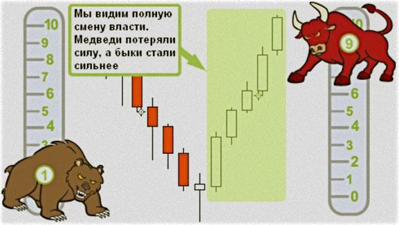 индикаторы для аналитики бинарных опционов