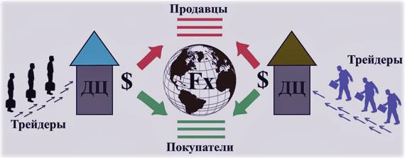 принципы деятельности ДЦ (дилинговых центров)