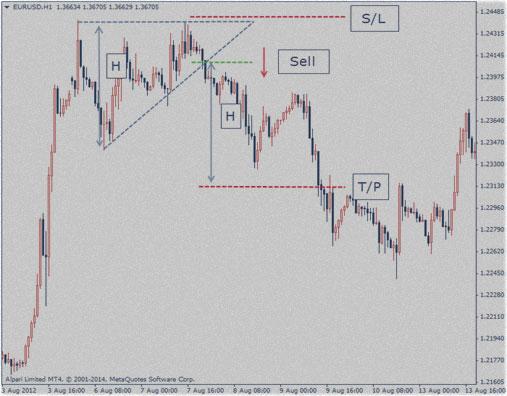 дневная торговля, тенденция по индикаторам