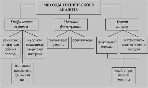 наука тех.анализа по Демарку в pdf, doc