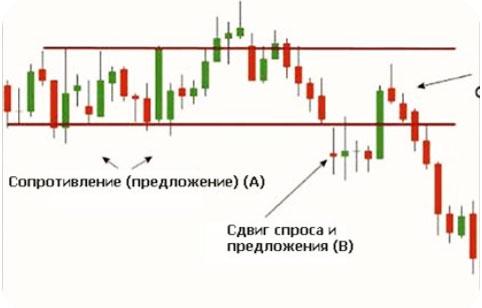 форекс график прямого спроса и стратегии Price Action
