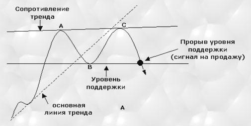 технический анализ, графическая формация