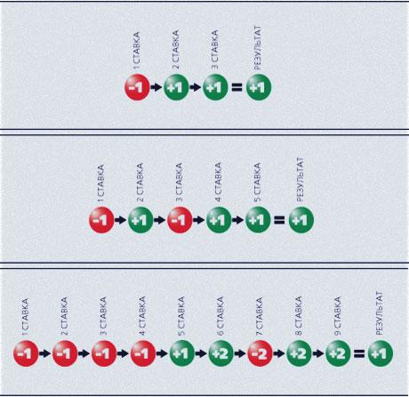 методика тиковых контрактов