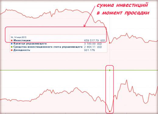 график просадок ПАММа