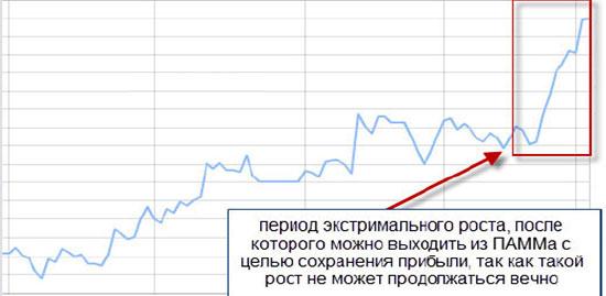 прогрес инвестирования на графике