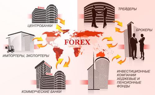Как работает рынок форекс на праздниках заработок торги биткоин