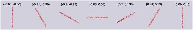 числовая корреляция, и ее значения