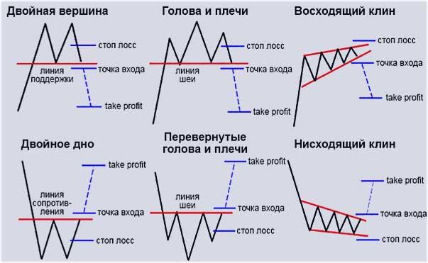 формации графиков, анализ с индикаторами