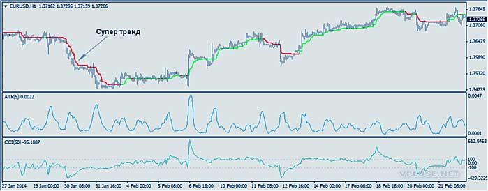 индикатор и применение скаченного алгоритма с MTF Supertrend