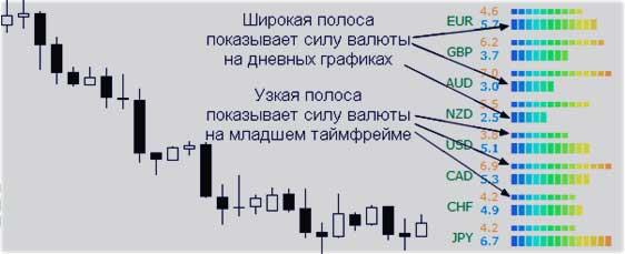 полосы в простом индикаторе
