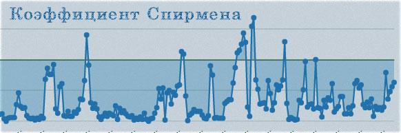 Коэффициент ранговой корреляции Спирмена. Как определить и рассчитать его?