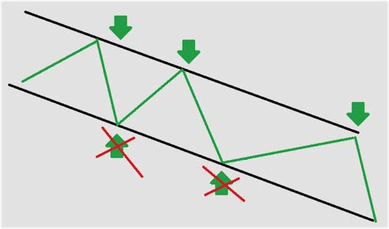методики открытия итоговых позиций