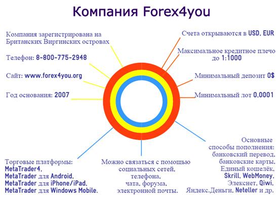 Брокер Forex4you