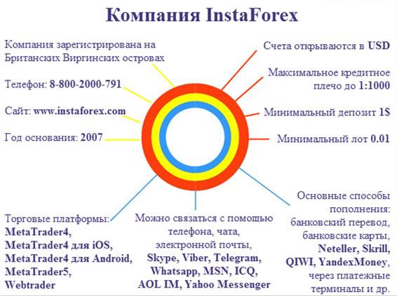 Брокер форекс с максимальным плечом курс сомони к рублю на форекс